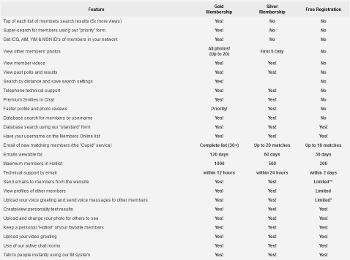 Tranny Dates features